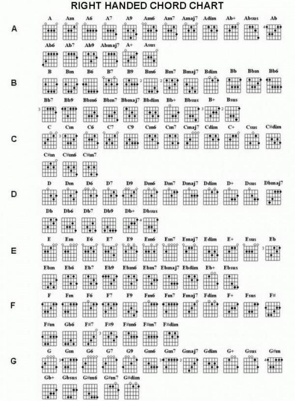 ukulele barre chords chart pdf